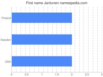 Given name Jantunen