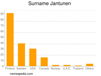 Surname Jantunen