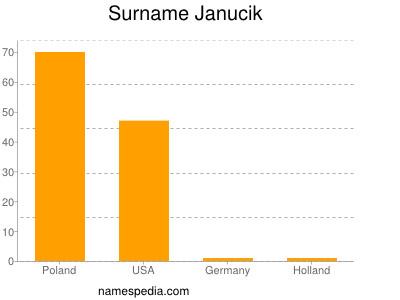 nom Janucik