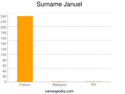Surname Januel