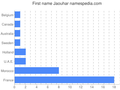 Given name Jaouhar