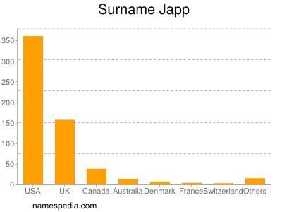 Surname Japp