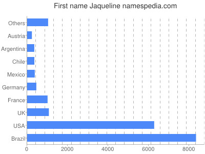 Given name Jaqueline