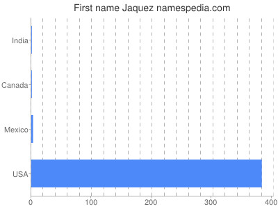 Given name Jaquez