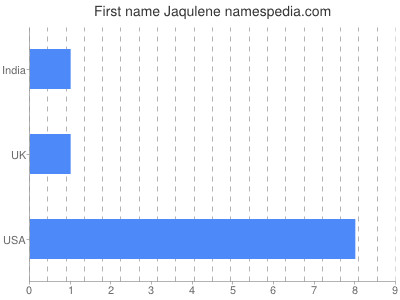 Given name Jaqulene