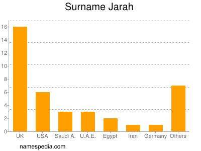 Surname Jarah