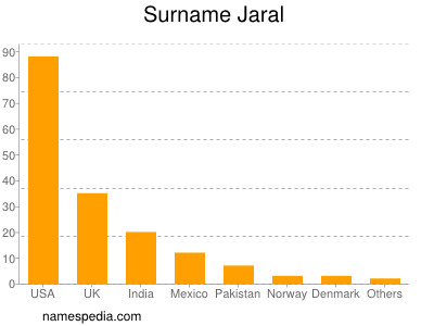 Surname Jaral