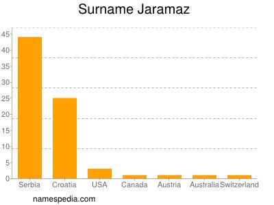 Surname Jaramaz