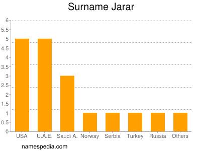 Surname Jarar
