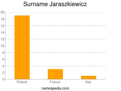 Surname Jaraszkiewicz