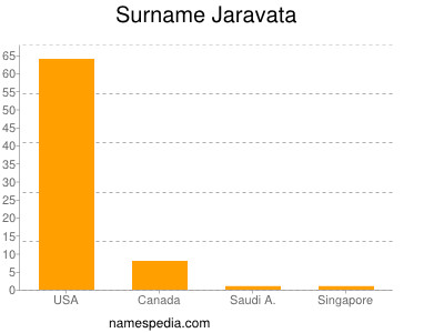 Surname Jaravata