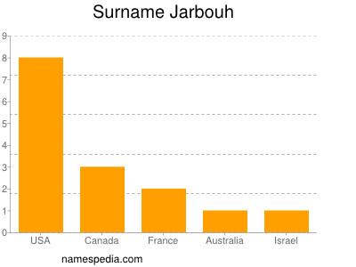 Surname Jarbouh
