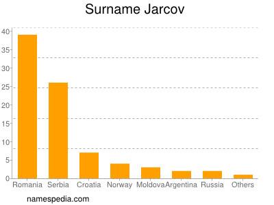 Surname Jarcov