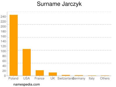Surname Jarczyk