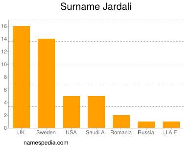 Surname Jardali