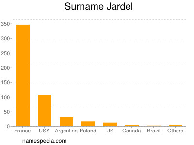 Surname Jardel