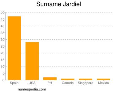 Surname Jardiel
