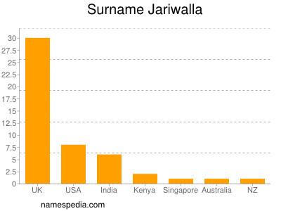 Surname Jariwalla