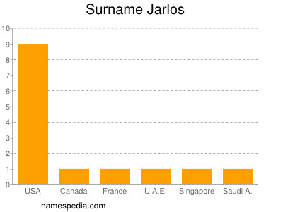 Surname Jarlos
