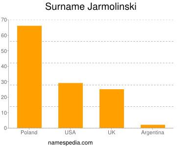 Familiennamen Jarmolinski