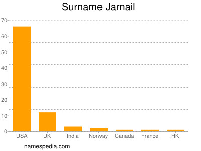 Surname Jarnail