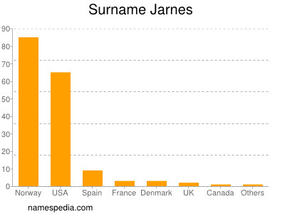 Familiennamen Jarnes