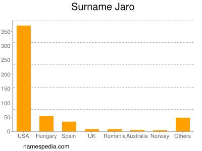 Familiennamen Jaro