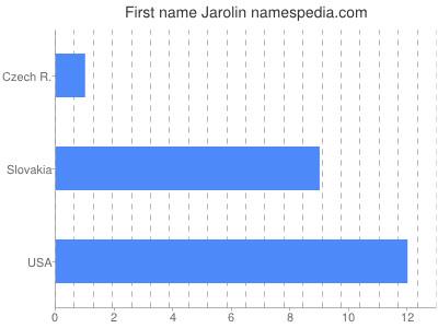 Given name Jarolin