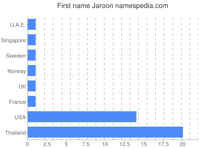 Given name Jaroon