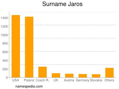 Surname Jaros
