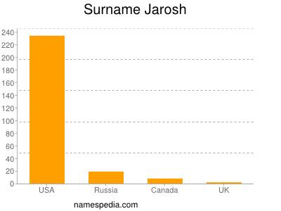 Familiennamen Jarosh