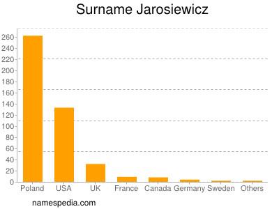 Surname Jarosiewicz