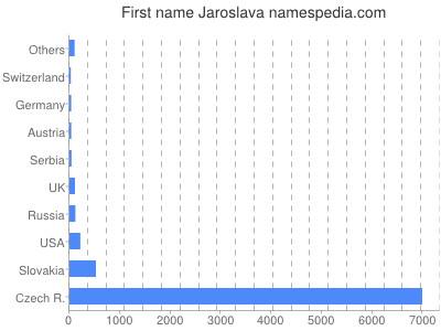 Given name Jaroslava
