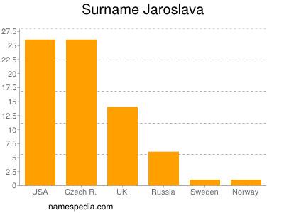 Surname Jaroslava