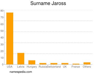 Familiennamen Jaross