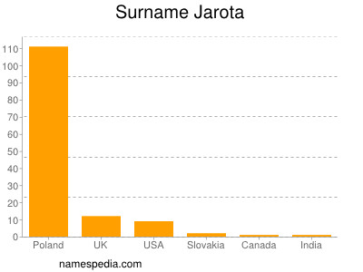Surname Jarota