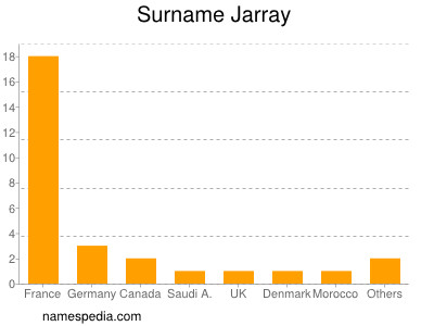 Surname Jarray
