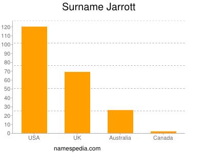 Surname Jarrott