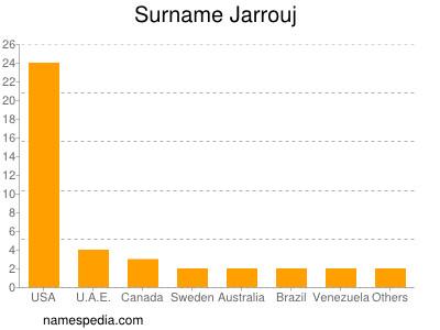 Surname Jarrouj