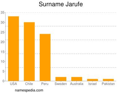Surname Jarufe