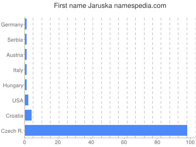 Given name Jaruska