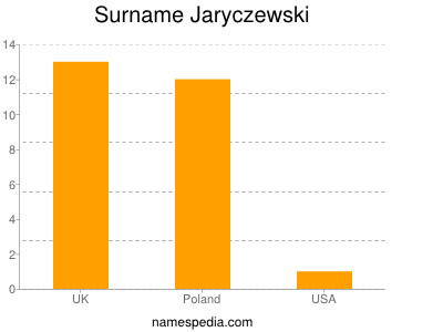Surname Jaryczewski
