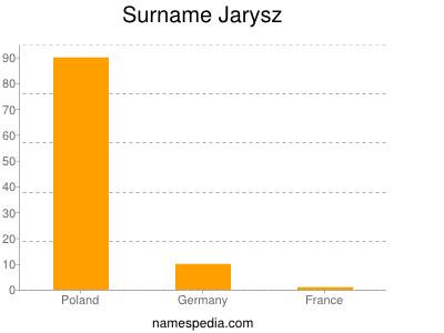 Surname Jarysz