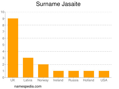 Surname Jasaite
