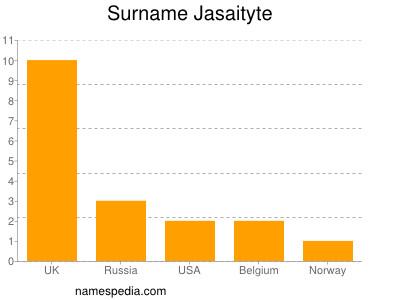 Surname Jasaityte