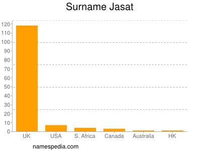 Surname Jasat
