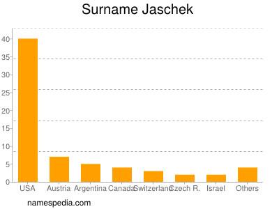 Surname Jaschek