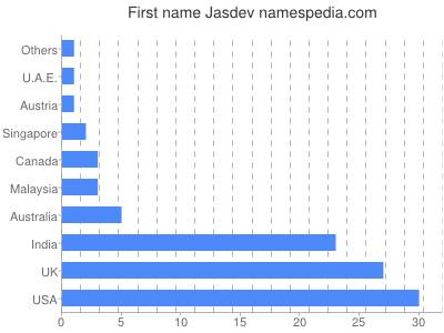 Given name Jasdev