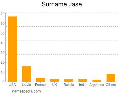 Surname Jase