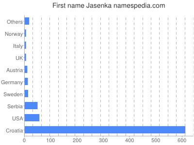 Given name Jasenka